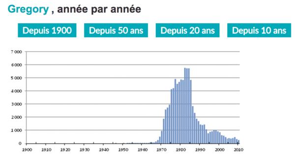 Évolution du nombre de petit Grégory, avec une dégringolade à partir de 1984.